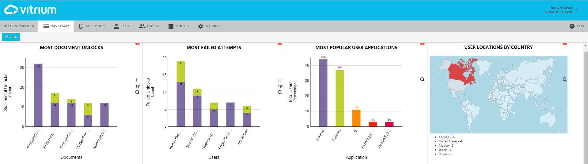 Vitrium-Security-Version-6-Analytics-Dashboard_1