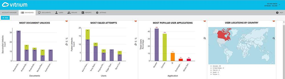 Vitrium-Security-Version-6-Analytics-Dashboard_1