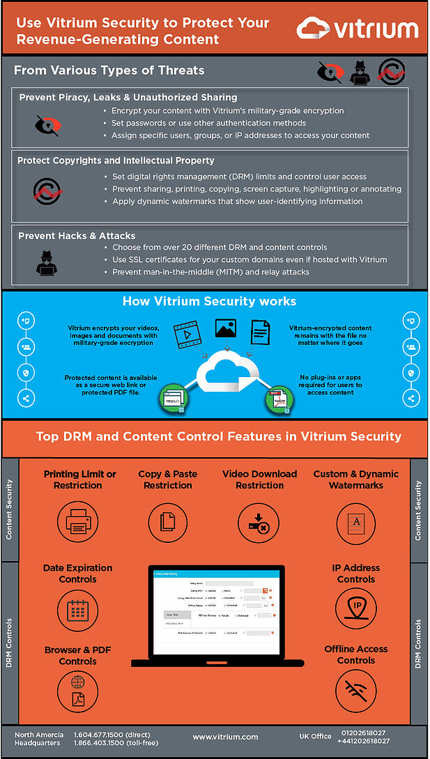 Use Vitrium Security to Protect Your Revenue-Generating Content